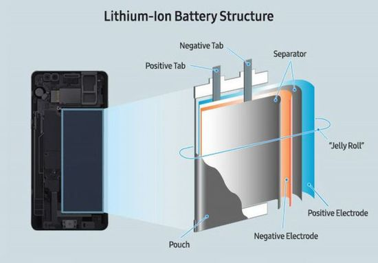 lithium battery composition
